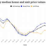 How has the NSW flooding affected the housing market